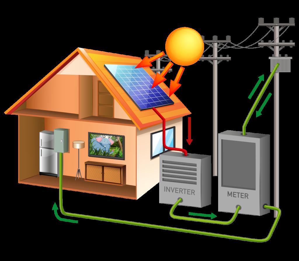 Solar Inverters system schema