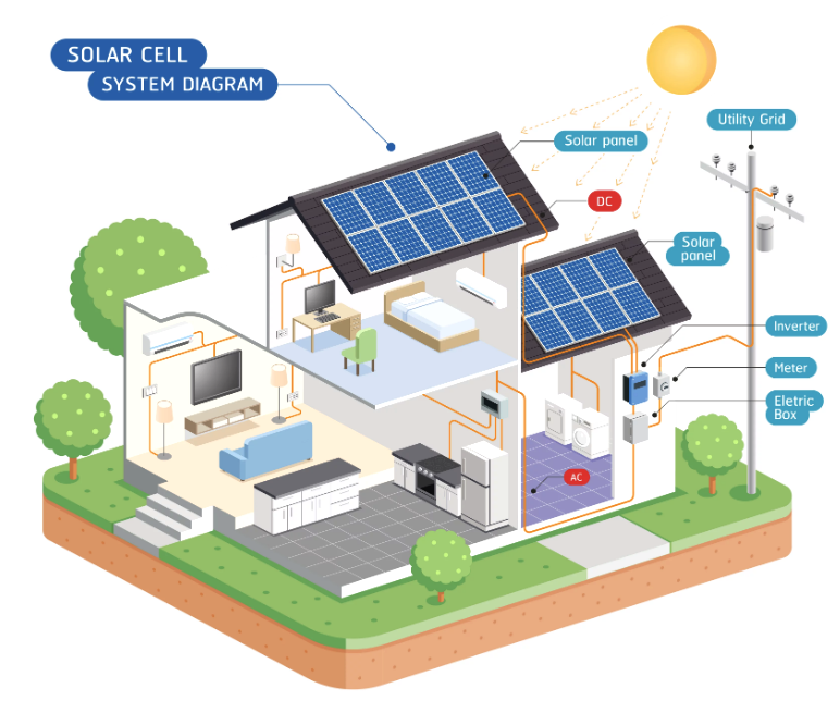 Solar Cell System Diagram